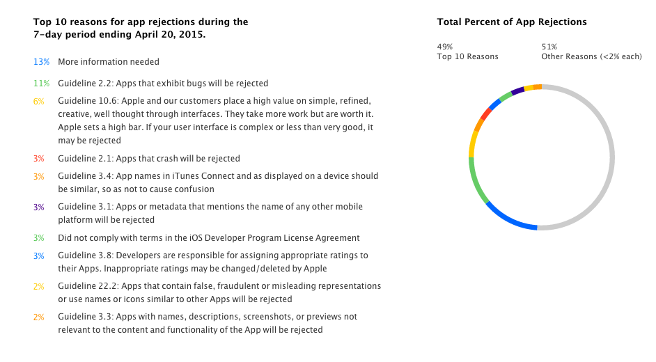 Top reasons for app rejection on the AppStore