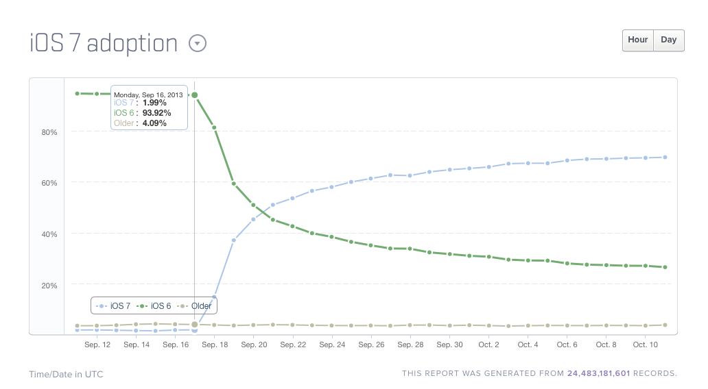 iOS 7 experiences its fastest adoption rate a week after launch